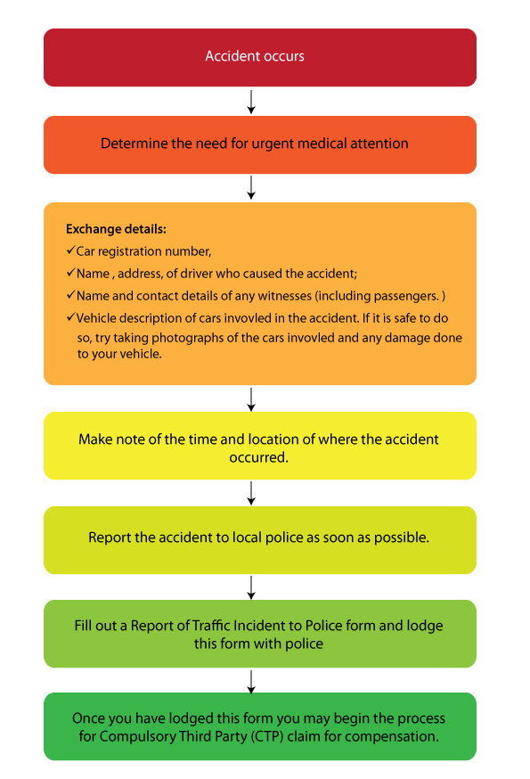 car accident lawyers brisbane flowchart