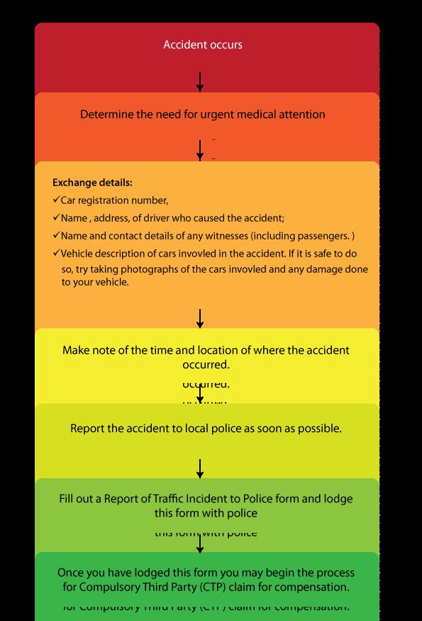 motor vehicle accident lawyers brisbane